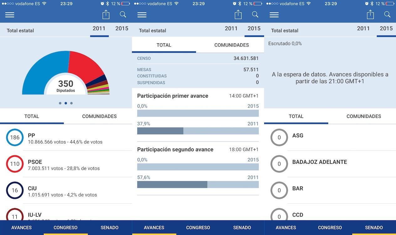 Sigue los resultados de las elecciones generales de espa a for Resultados elecciones ministerio interior