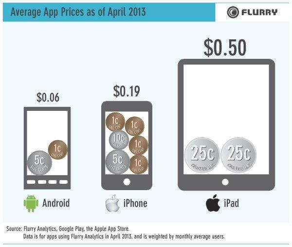 Precios medios de Apps