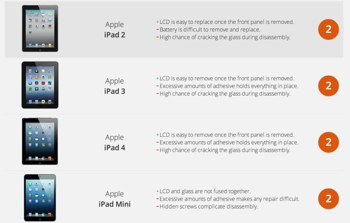 iPad reparación