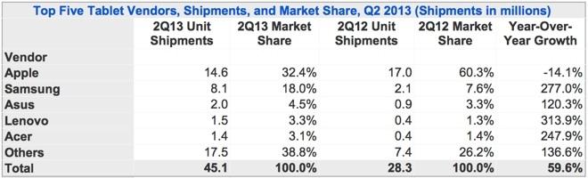 Datos envíos Q2 iPad