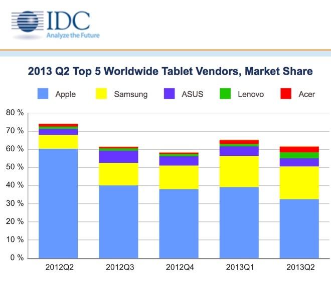 Líderes tablets 2013