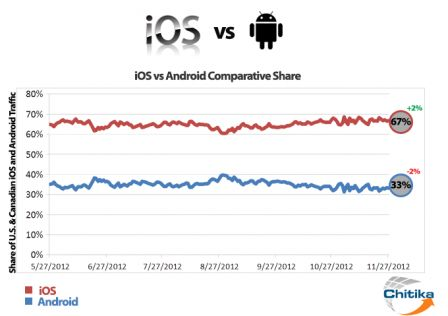 ios vs android2