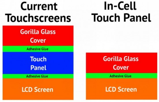 Tecnología In-Cell iPhone 5