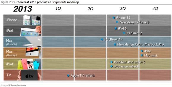 Timeline 213 Apple según Kuo